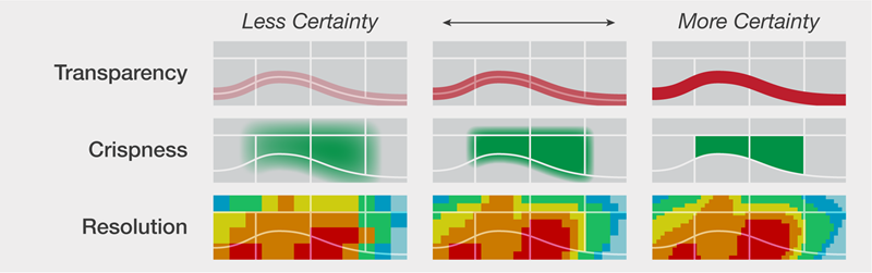 Visual Variables for Data Uncertainty