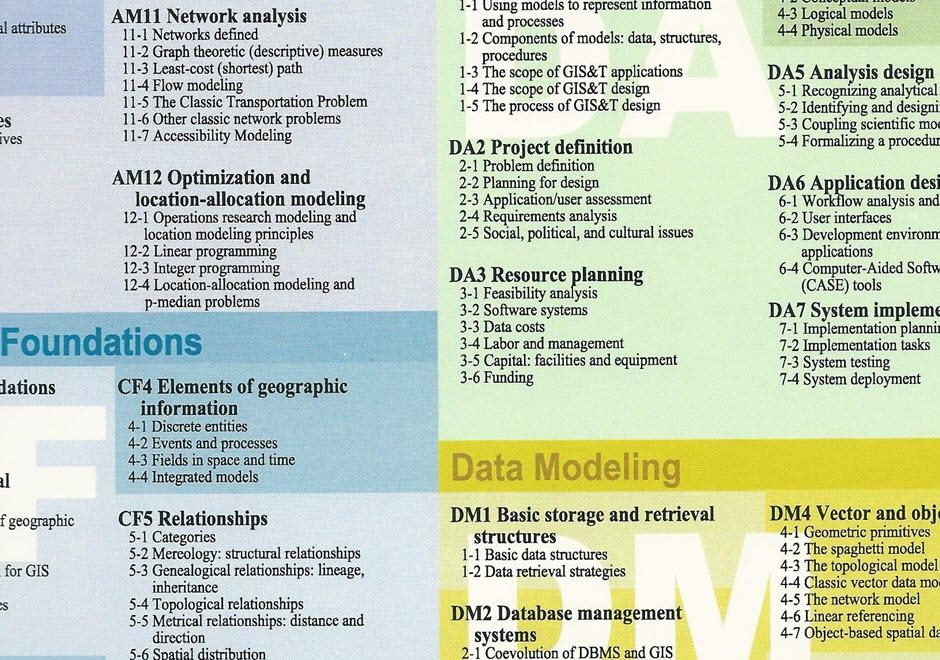 All topics gist body of knowledge am 50 components of models data structures procedures publicscrutiny Gallery