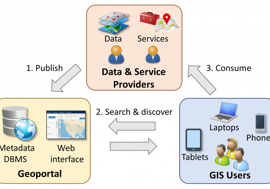 Web service | GIS&T Body of Knowledge