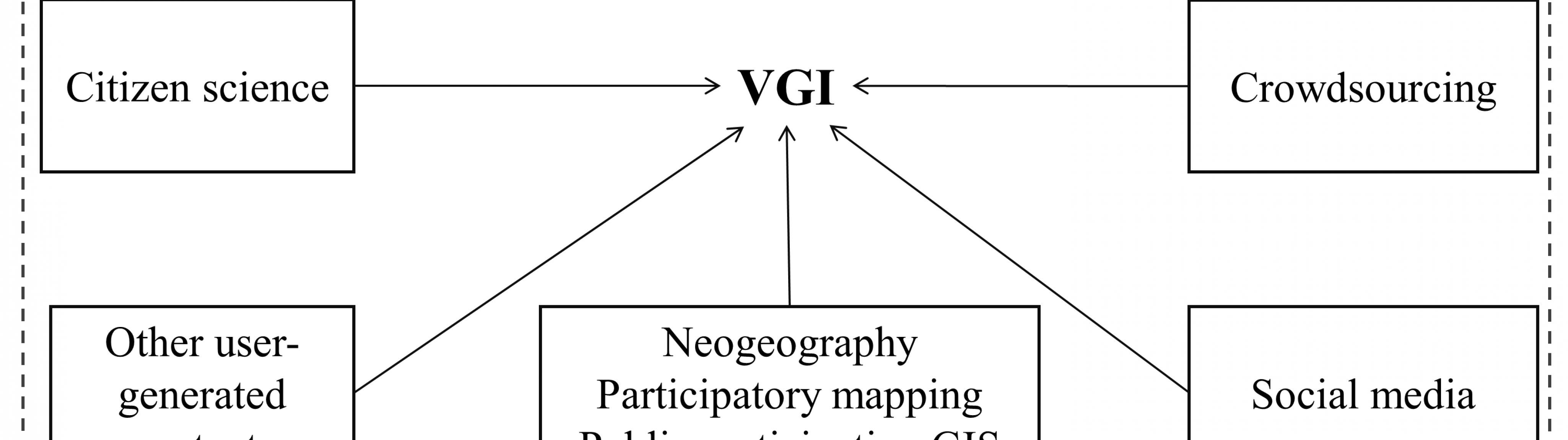 GIS and VGI