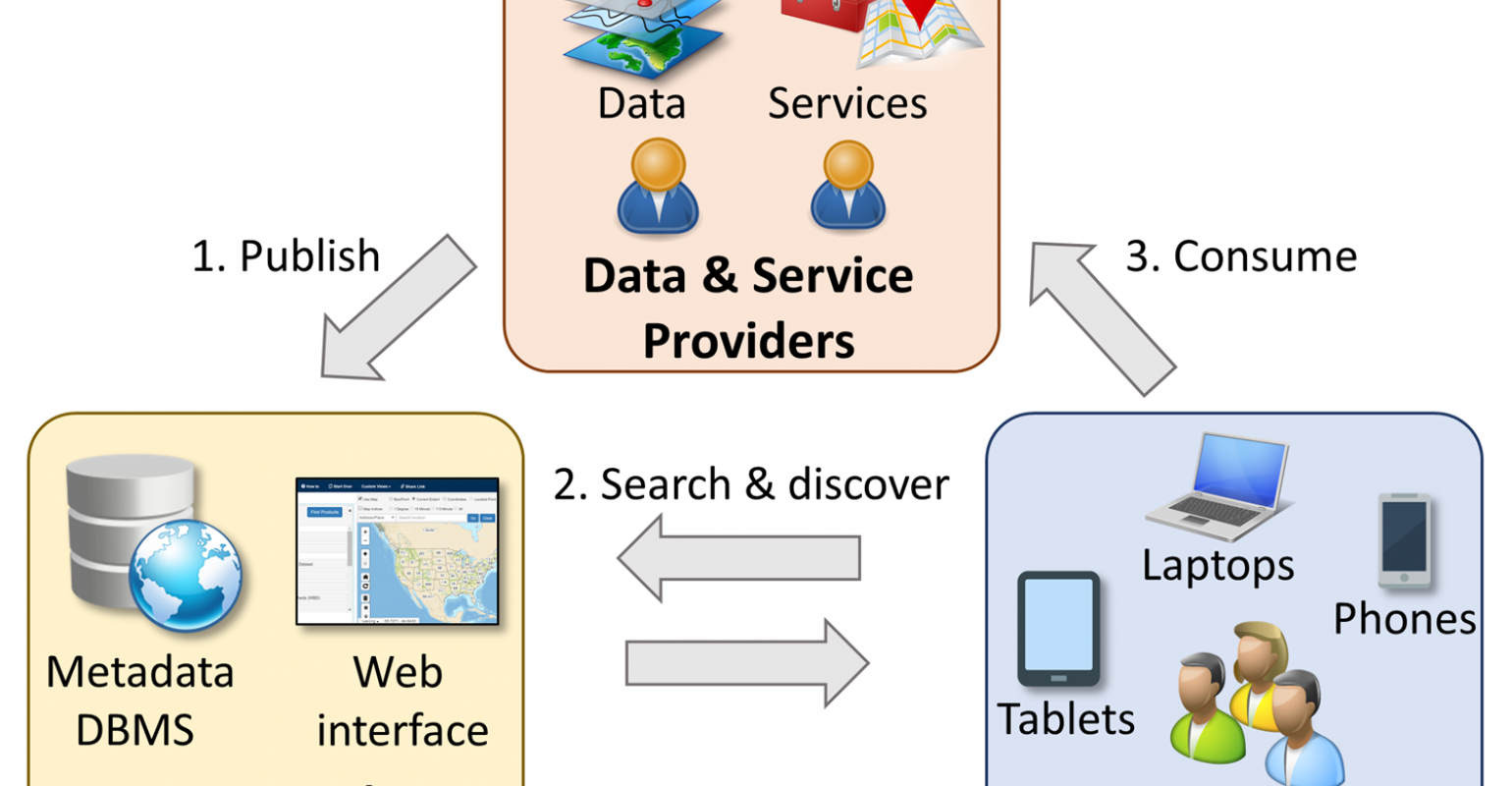 Spatial Data Infrastructure